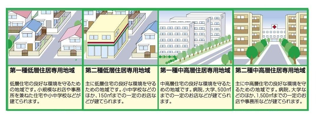 住居・商業・工業などにたようなものが集まっていると、それぞれにあった環境が守られ、効率的な活動を行うことができます。 建築物のルールについては代表的な例としては土地の面積と建物の床面積の比率(容積率)などです。 容積率が大きくなると建物は上に高くなります。 事業目線での住居専用地域の特徴としては生活に密着した業種(誰もが日常的に利用するような小規模店舗)が業を営むことができます。